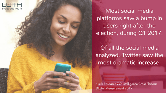 Most social media platforms saw a bump in users right after the election, during Q1 2017.   Of all the social media analyzed, Twitter saw the most dramatic increase.